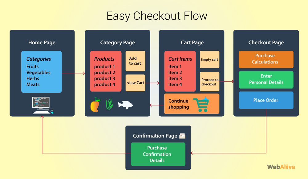 easy ecommerce checkout flow - webalive