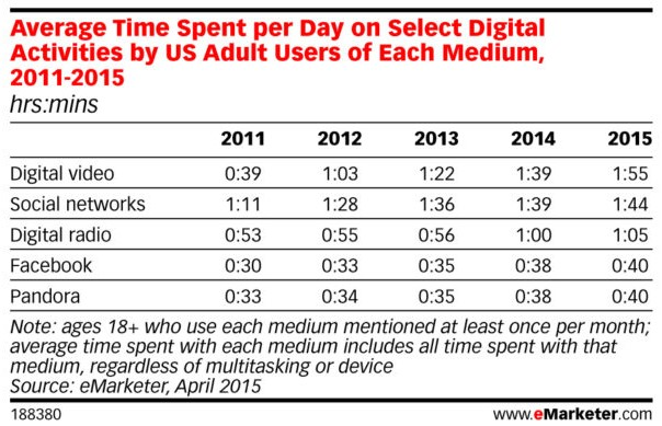 average time spent on digital media by emarketer