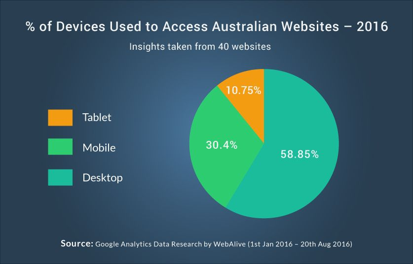 devices-used-to-access-australian-websites-research-data
