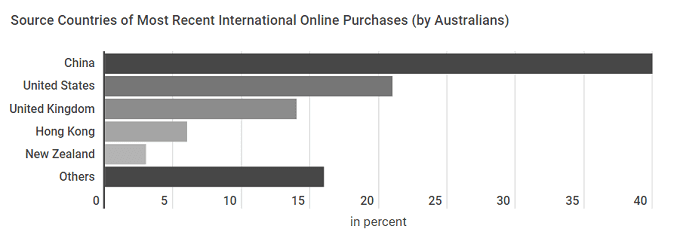 Australia's Ecommerce in 2019: Essential Data and Statistics